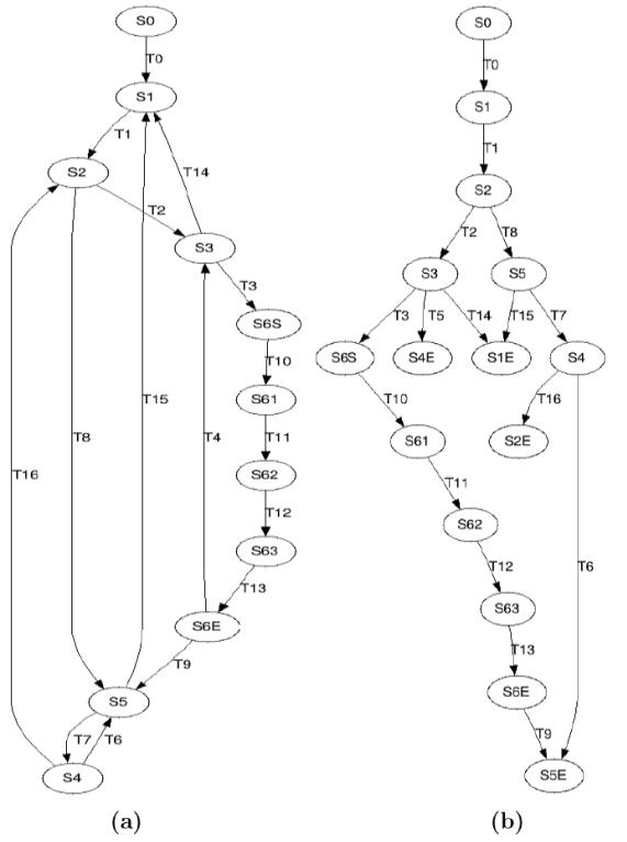 Firefly optimization technique based test scenario