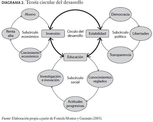 Teoras del desarrollo y el papel del Estado Desarrollo