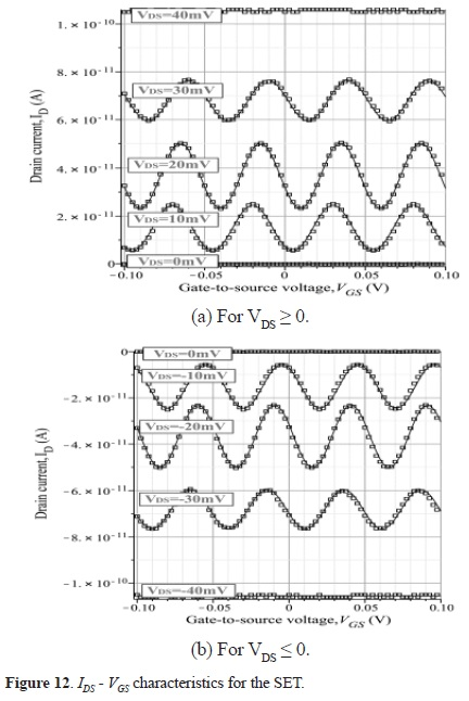 A methodology for simulation of hybrid Single-electron/MOS