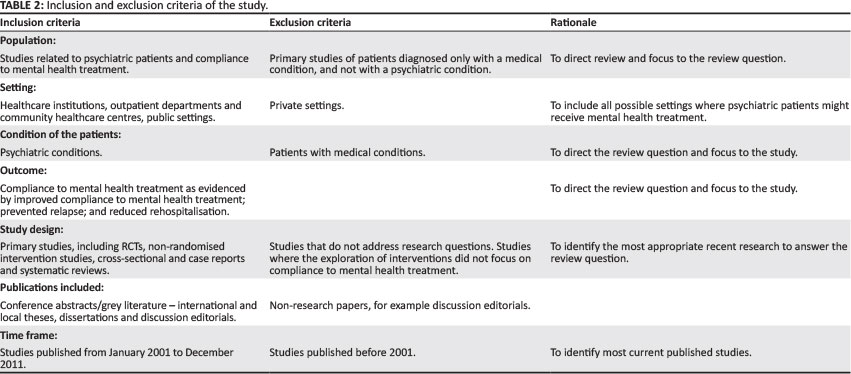 Interventions To Promote Psychiatric Patients' Compliance To Mental