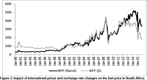 The impact of petrol price movements on South African