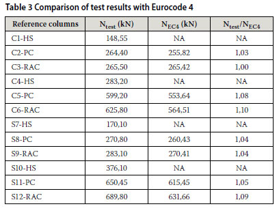 Based On Table 3 It Is Clear That Ec4 Can Reliably Predict The Axial Capacity Of Cfst Columns Filled With Conventional And Recycled Aggregate Concrete