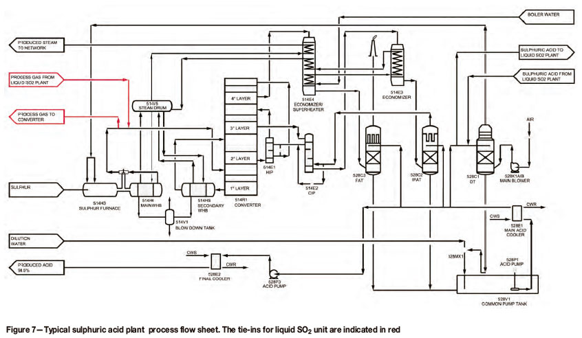 Integrated production of liquid sulphur dioxide and