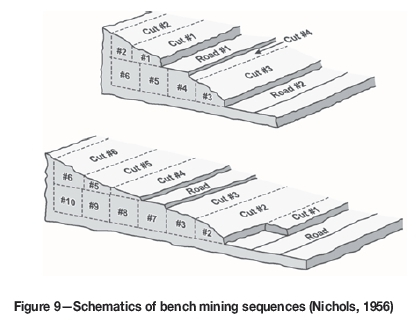 Bench mining utilizing manual labour and mechanized