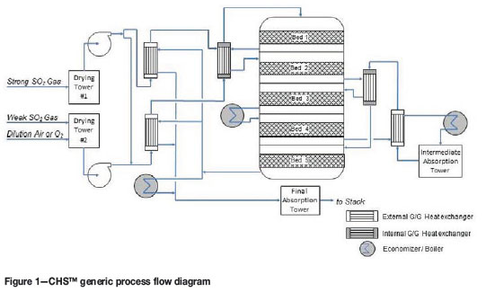 Economical abatement of high-strength SO2 off-gas from a