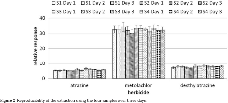 Monitoring of Herbicides in Aquatic Environments using the
