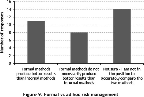 An evaluation of software project risk management in South
