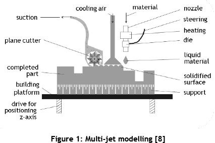 Functional components produced by multi-jet modelling