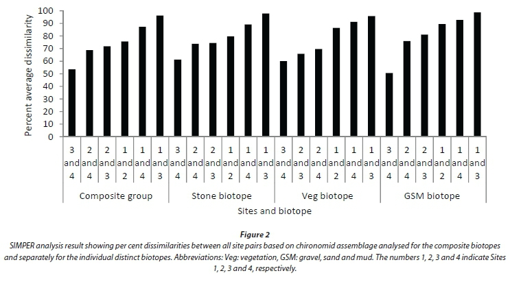 Influence of selected biotopes on chironomid-based