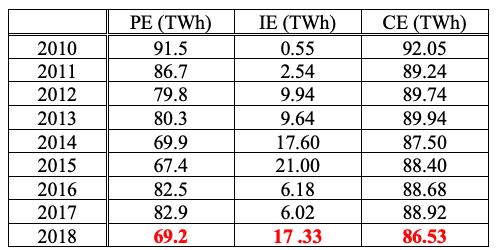 Fermeture ou prolongation de la durée de vie des centrales