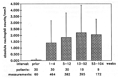 Fig. I. Mean and standard deviation (SD) of all individual