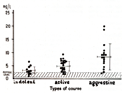 Fig. 3. Serum ß2-microglobulin and types of courses in