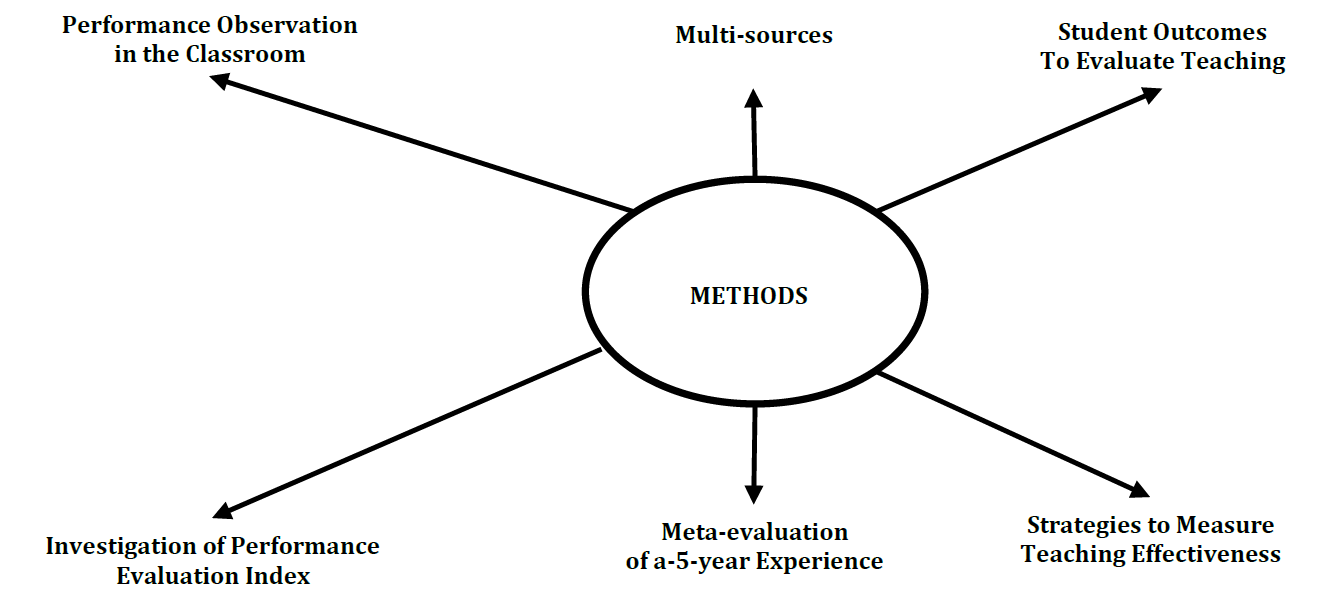 A review of the methods in the evaluation of faculty