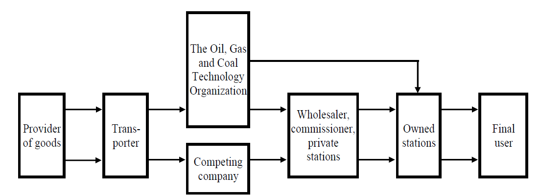 The strategic planning of market-oriented oil, gas, and