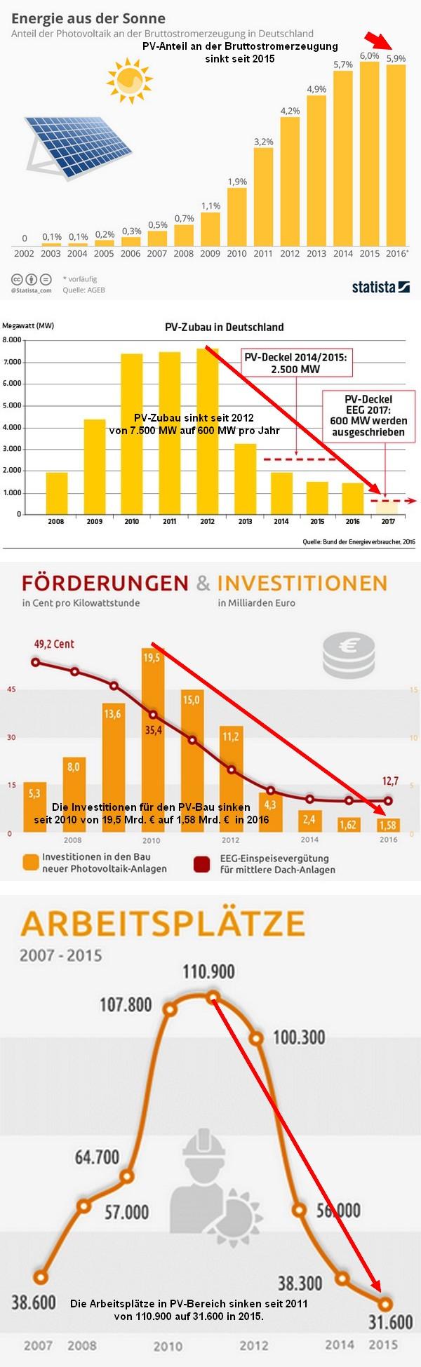 Die Solarwende In Deutschland Steht Vor Dem Aus?! - Science