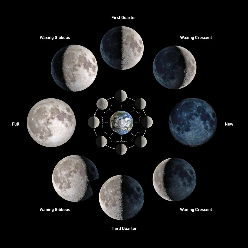 What Causes The Phases Of The Moon