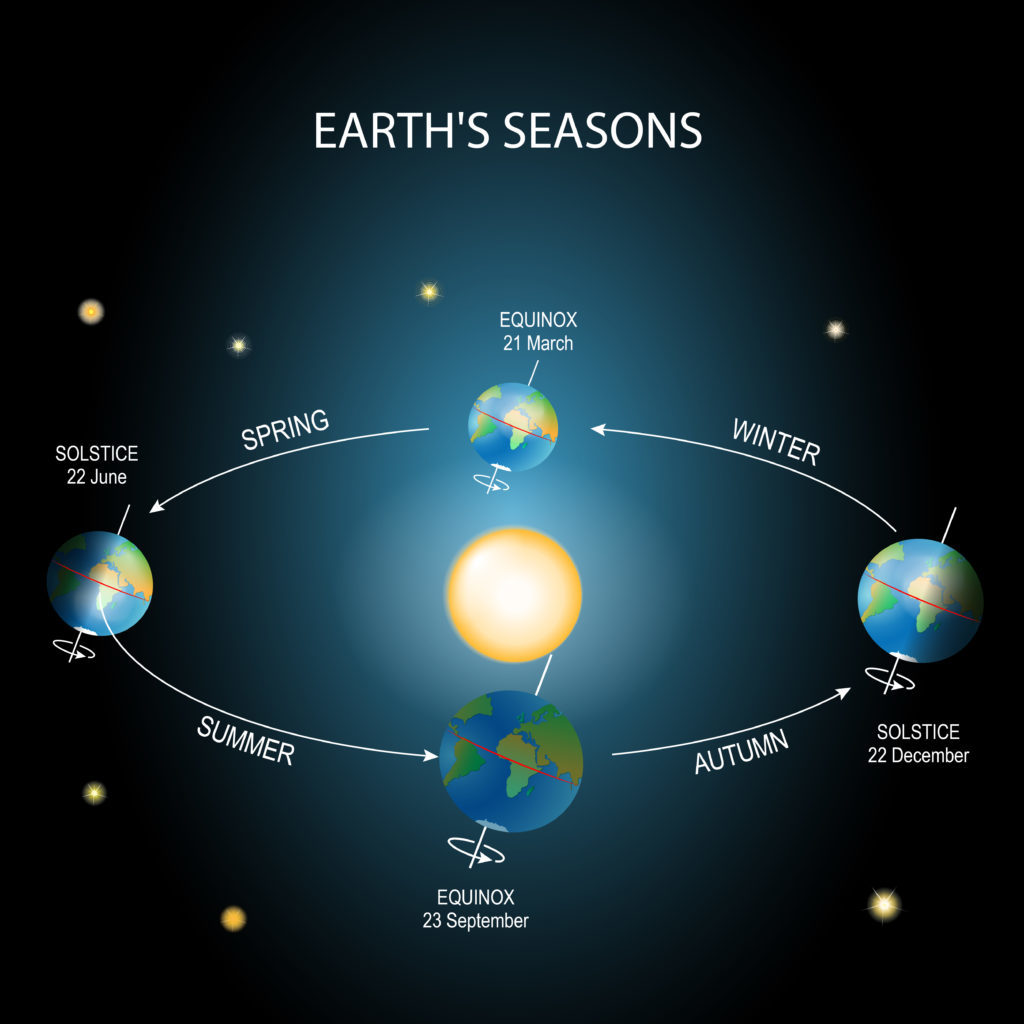 What Is The Summer Solstice