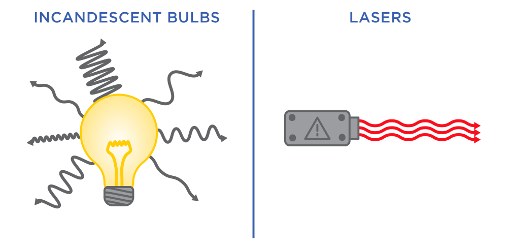 medium resolution of diagram of a light bulb with lots of squiggly lines next to a laser diagram with