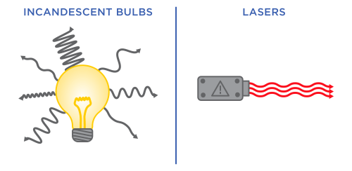 small resolution of diagram of a light bulb with lots of squiggly lines next to a laser diagram with