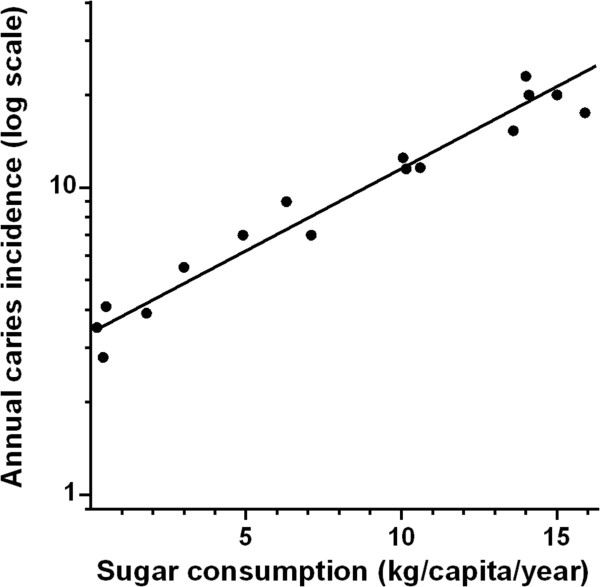 Radical Rethink: Sugars Are The Only Cause Of Tooth Decay