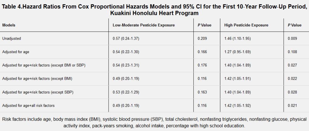 screenshot association between occupational exposure to pesticides and cardiovascular disease incidence the kuak