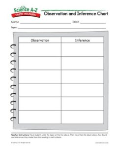 Observation and inference chart also graphic organizers for scientific content science   rh sciencea