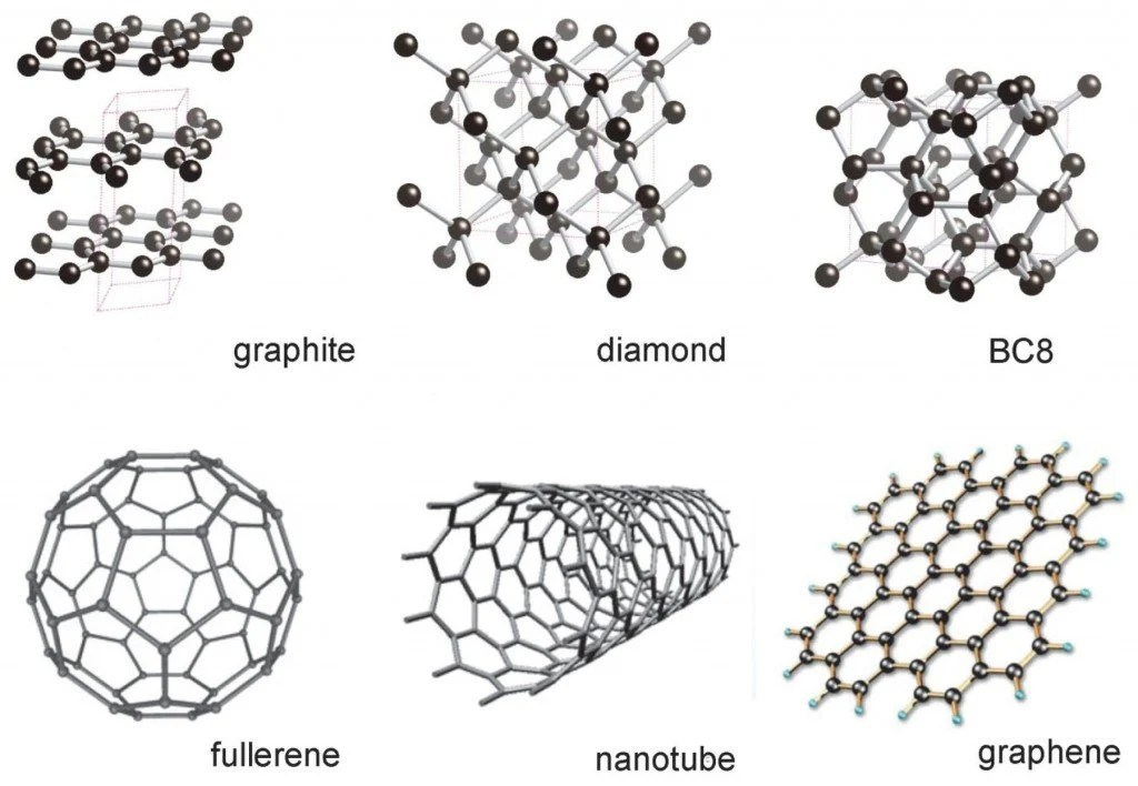 What's Graphene, and How Will It Transform Medical