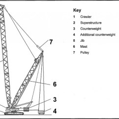 Crane Parts Diagram Pioneer Avh 4201nex Jeep Wrangler What Are The Risks Associated With Operating Large Cranes Science Abc Of A Source Http Sariel Pl 2014 05 Crawler
