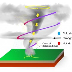 Diagram Of A Tornado Forming The Gift Magi Plot Could We Dissipate By Firing Rocket Into It