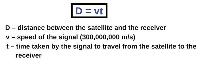 Equação de tempo de distância de velocidade
