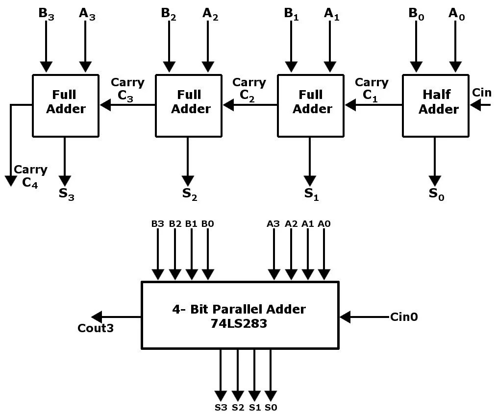 hight resolution of 4 bit adders are combined to form 8 bit adders and so on in order to add larger numbers