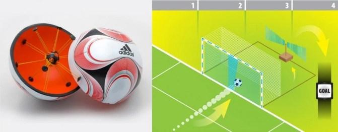Cairos Goal Line System.