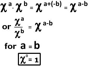 Zero Exponent Rule: Why is any number to the power of zero 1?