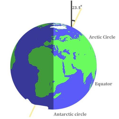 Inclinação círculo ártico círculo antártico círculo equador terra