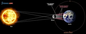 Solar Eclipse Science: All You Need To Know About A Solar
