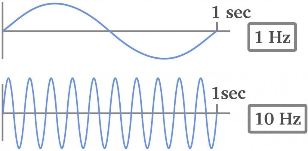 Squeaky Voices: Why Speeding Up Audio Generates Squeaky Sound?
