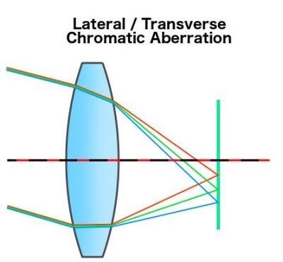 Diagrama de aberração cromática transversa lateral Aberração de cor