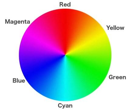Círculo de cor verde magenta ciano amarelo vermelho azul