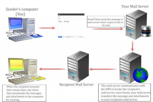como funciona o email