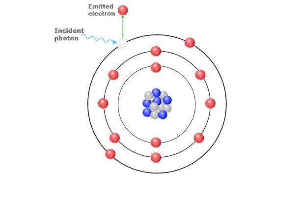 efeito fotoelétrico, átomo, luz
