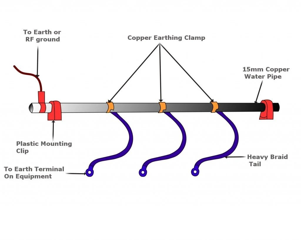 What Is Electrical Grounding Or Earthing