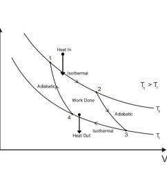 carnot cycle pv diagram [ 1000 x 800 Pixel ]