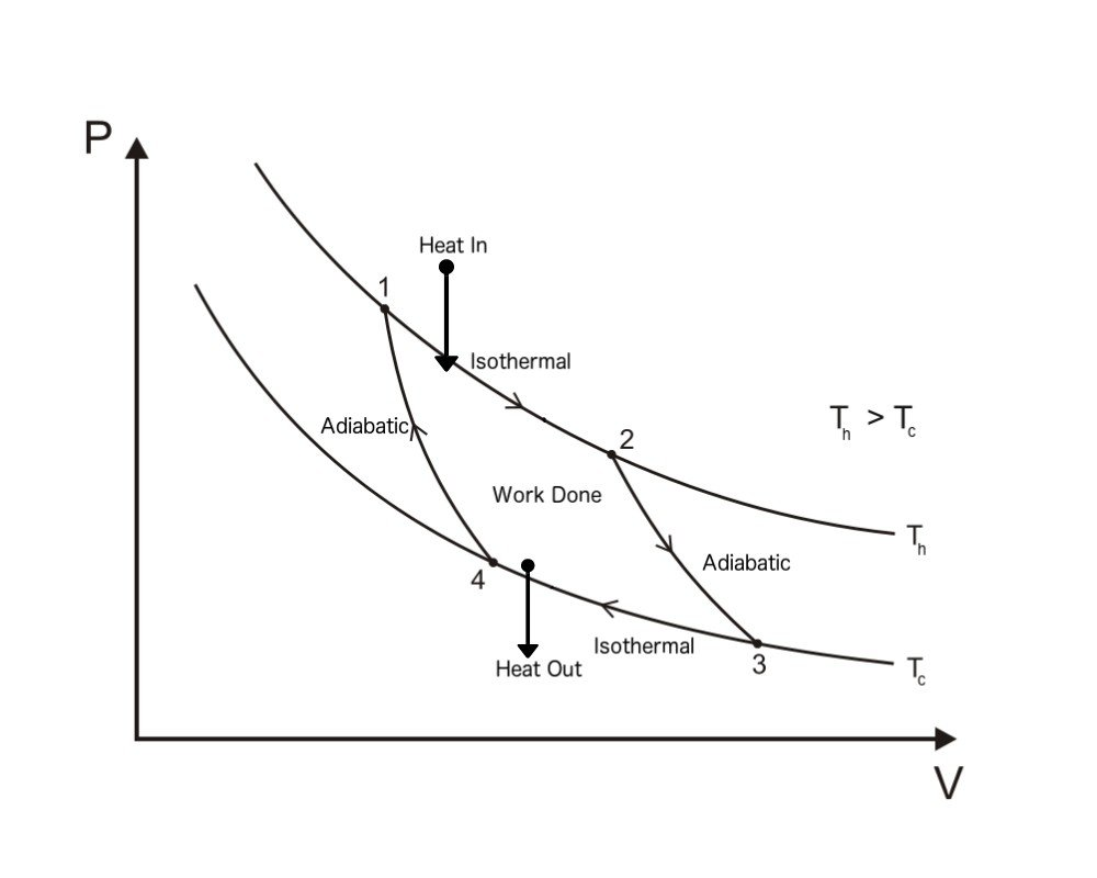 hight resolution of what is carnot cycle or engine science abccarnot cycle pv diagram