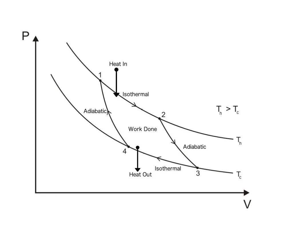 hight resolution of carnot cycle pv diagram