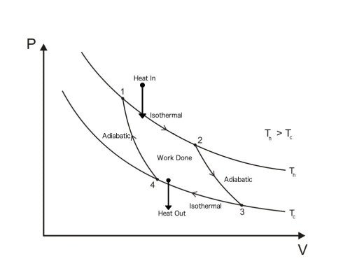 small resolution of what is carnot cycle or engine science abccarnot cycle pv diagram