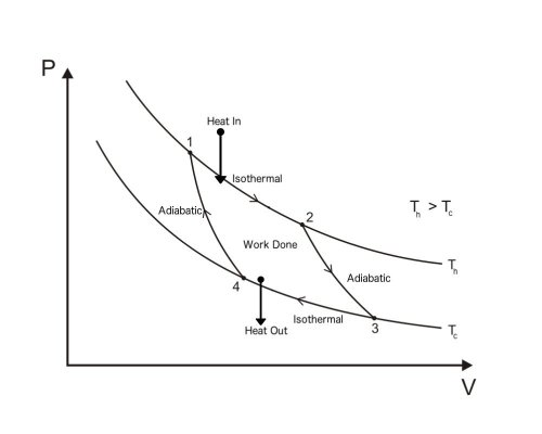 small resolution of carnot cycle pv diagram