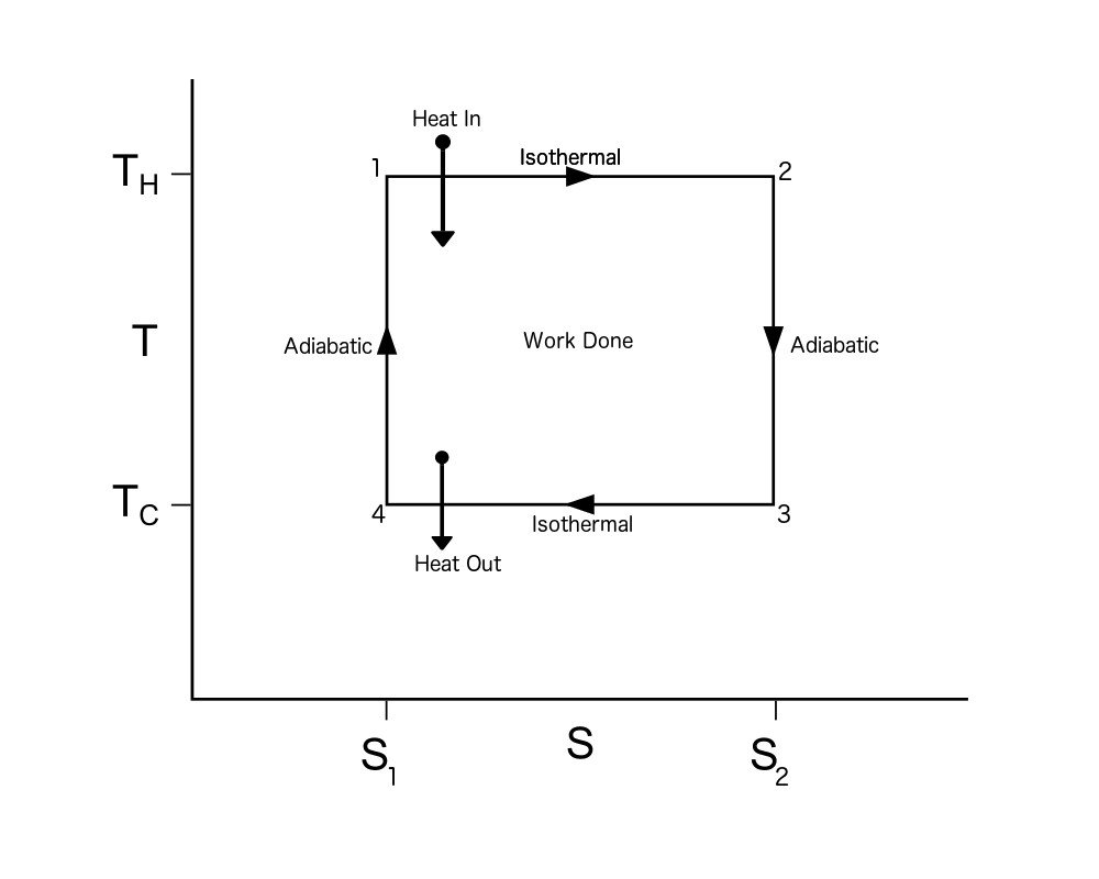 hight resolution of carnot cycle ts diagram