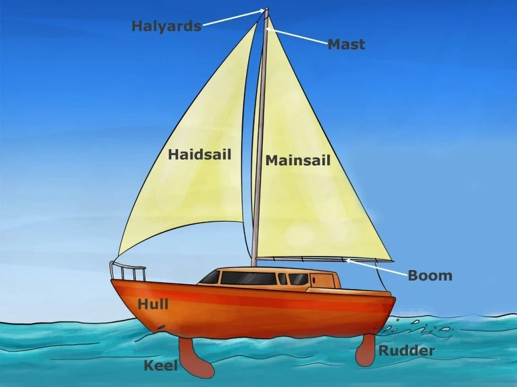 What Physics Are Involved In The Working Of Sailboats