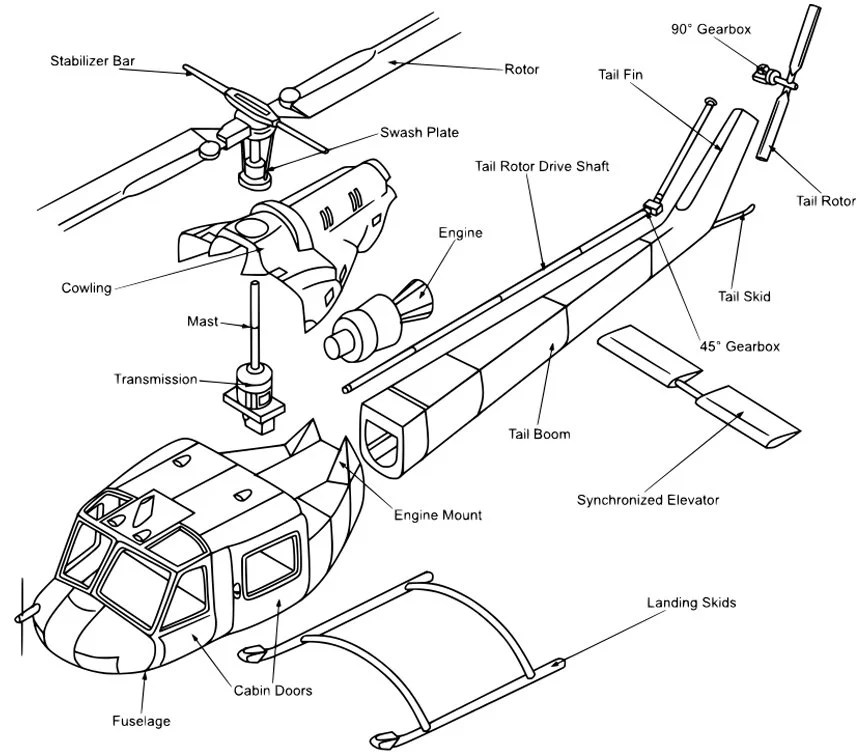 How Does A Helicopter Fly By Tilting Forwards/Backwards