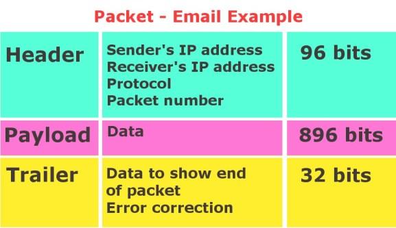 pacote de email